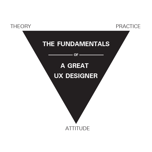Fundamentals of ux